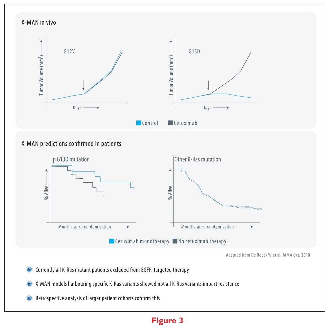 Figure 3 X-MAN in vivo & predictions confirmed in patients