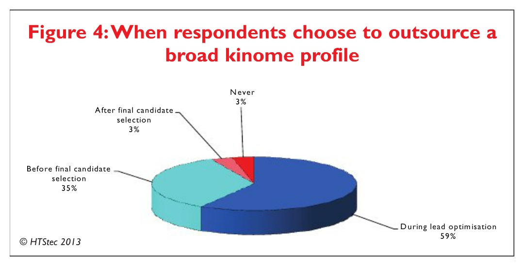 Figure 4 When respondents choose to outsource a broad kinome profile