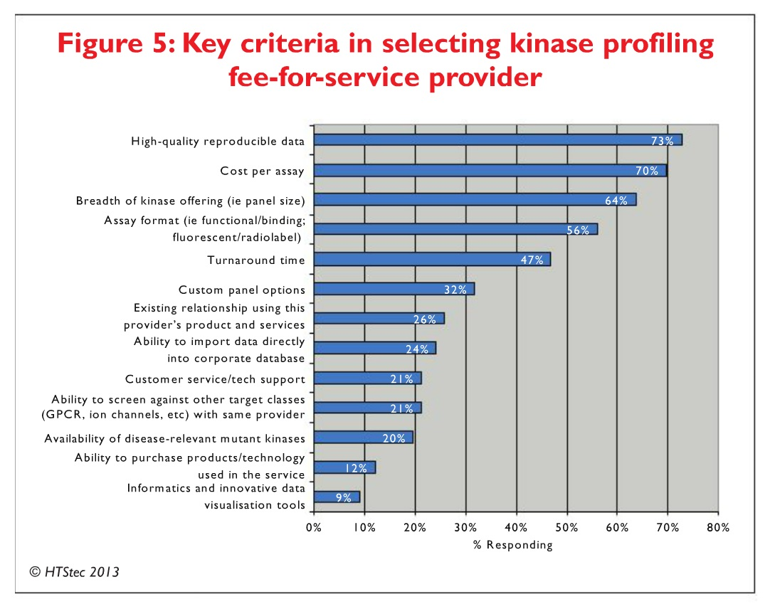 Figure 5 Key criteria in selecting kinase profiling fee-for-service provider