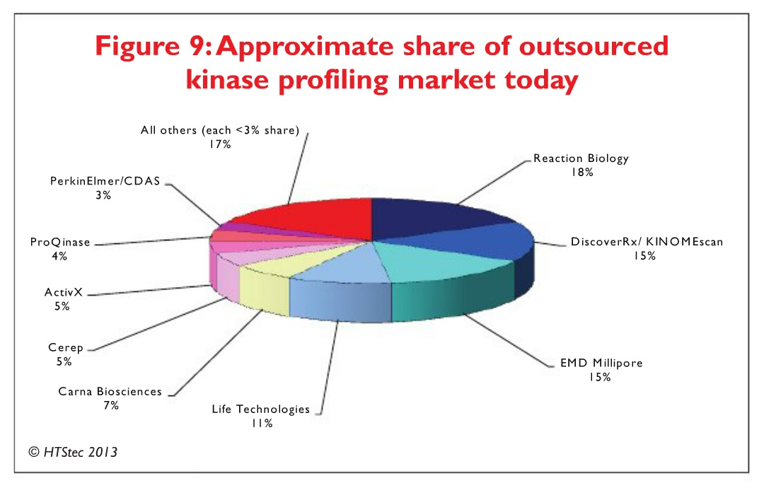 Figure 9 Approximate share of outsourced kinase profiling market today