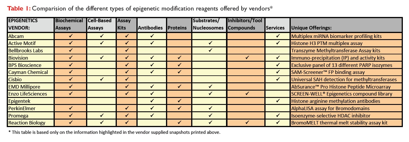 Table 1 Comparison of the different types of epigenetic modification reagents offered by vendors