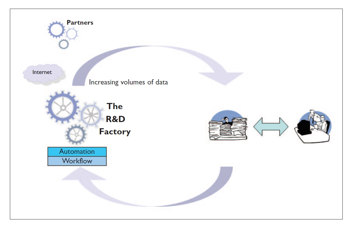 Figure 1 The R&D Factory illustration, partners, internet, increasing volumes of data, automation and workflow