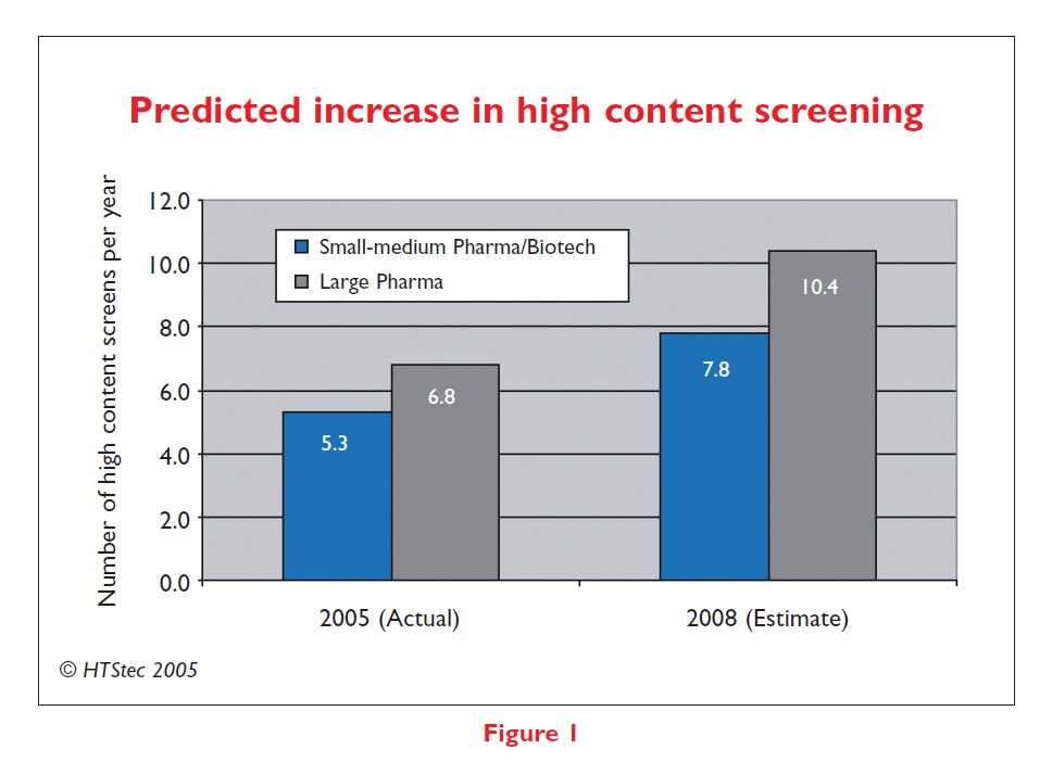 Figure 1 Predicted increase in high content screening