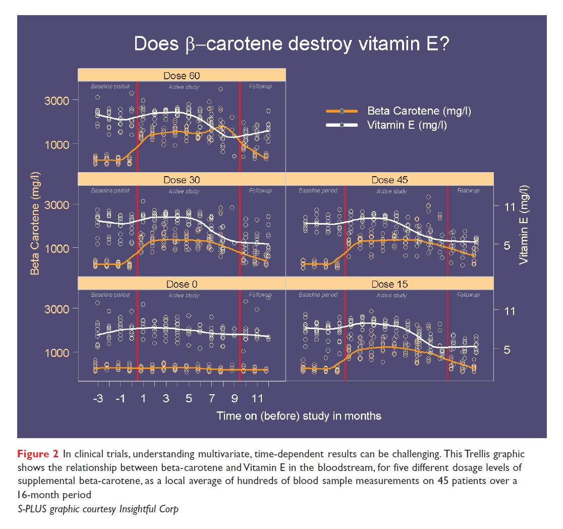 Figure 2 Does beta-carotene destroy vitamin E?