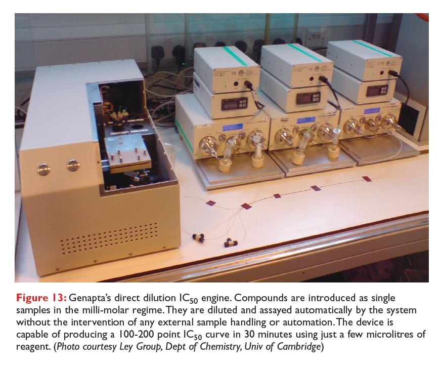Figure 13 Genapta's direct dilution IC50 engine