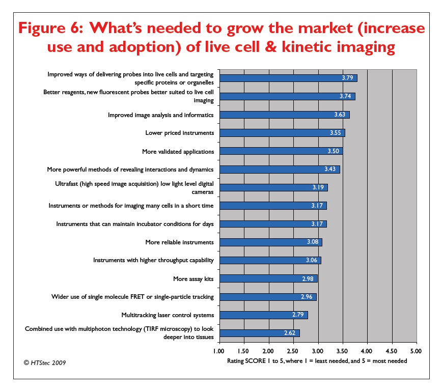 Figure 6 What's needed to grow the market (increase use and adoption) of live cell and kinetic imaging