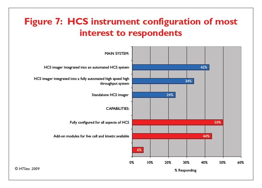 Figure 7 HCS instrument configuration of most interest to respondents
