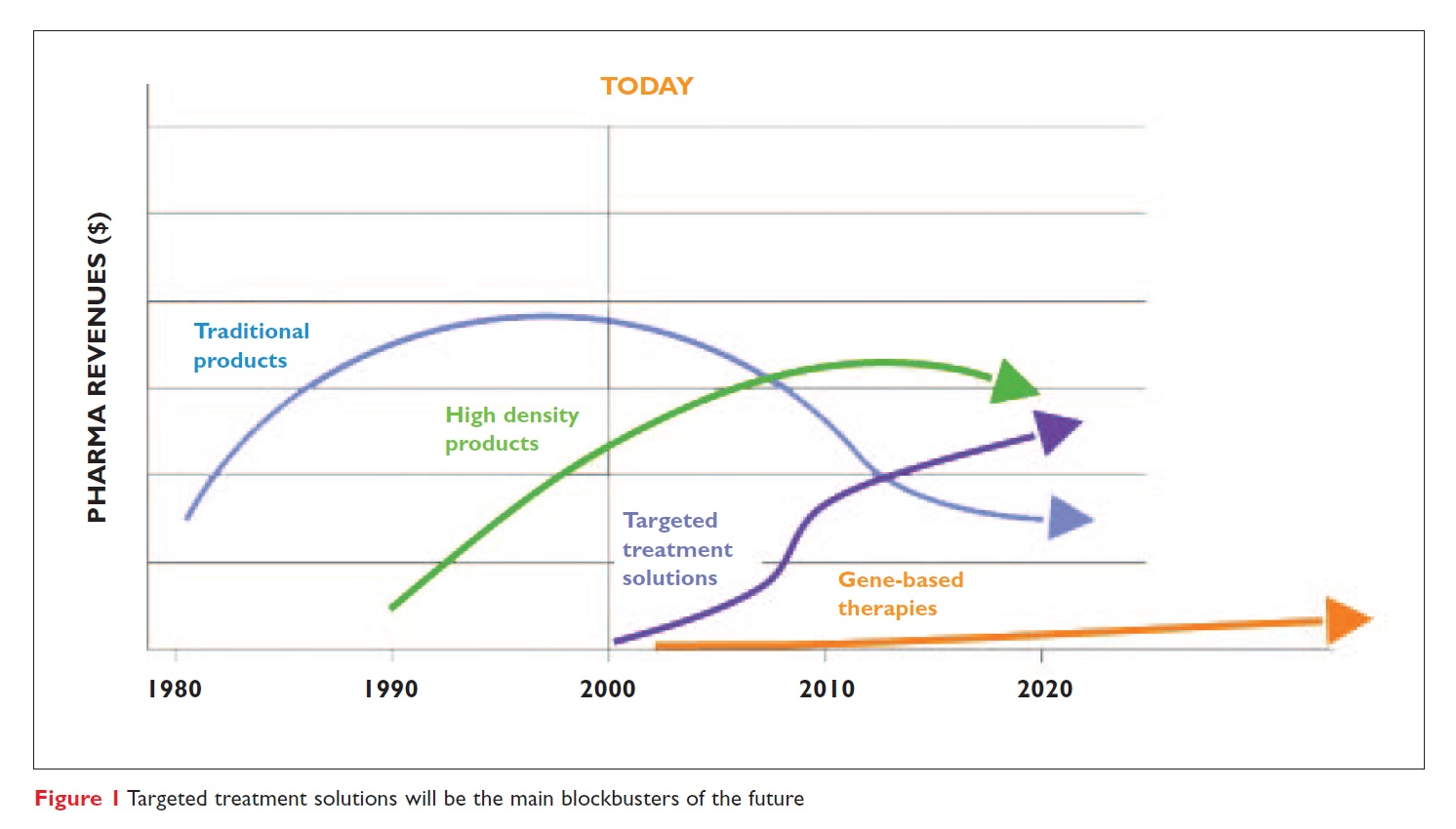 Figure 1 Targeted treatment solutions will be the main blockbusters of the future