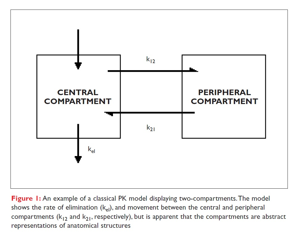 Figure 1 An example of a classical PK model displaying two-compartments