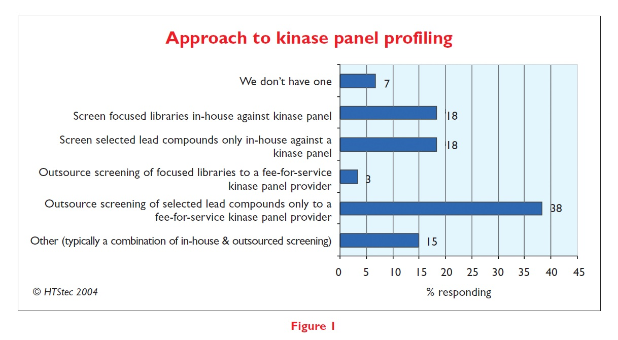 Figure 1 Approach to kinase panel profiling