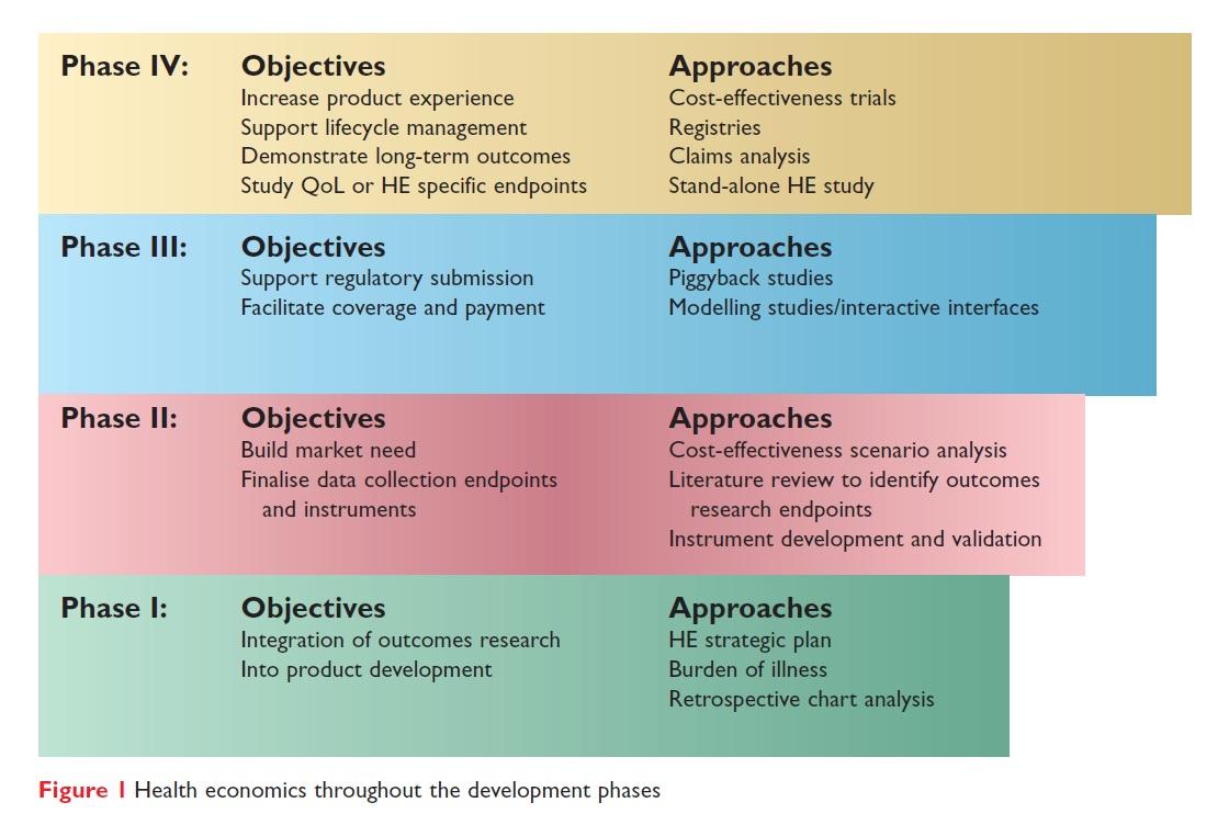 Figure 1 Health economics thoughput the development phases
