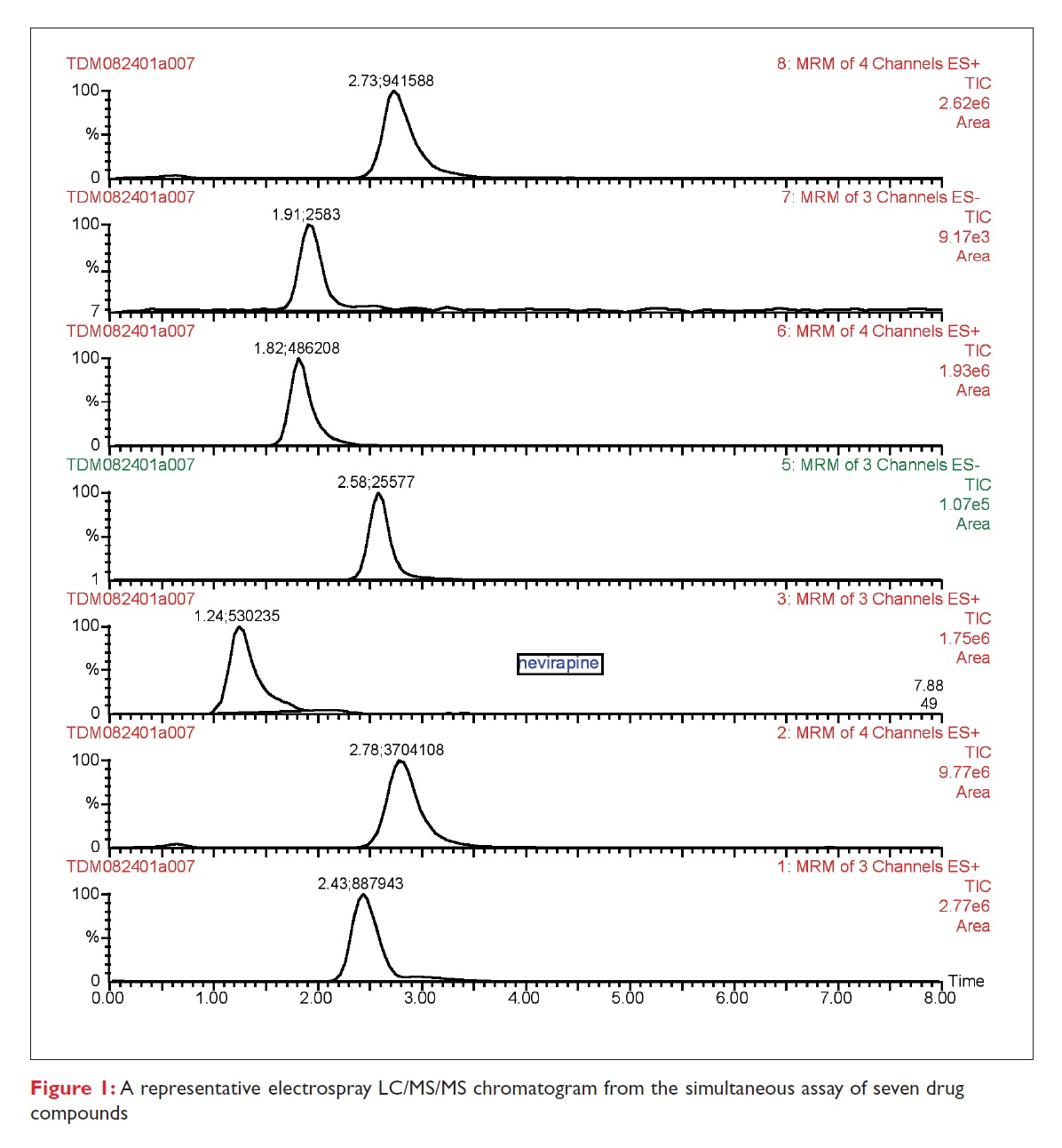 Figure 1 A representative electrospray LC/MS/MS chromatogram from the simultaneous assay of seven drug compounds