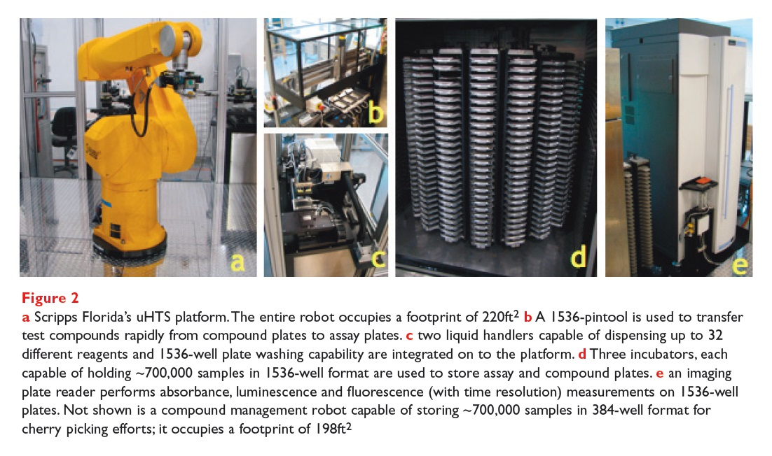 Figure 2 Scripps Florida's uHTS platform robot, a 1536-pintool, two liquid handlers, three incubators, and an imaging plate reader