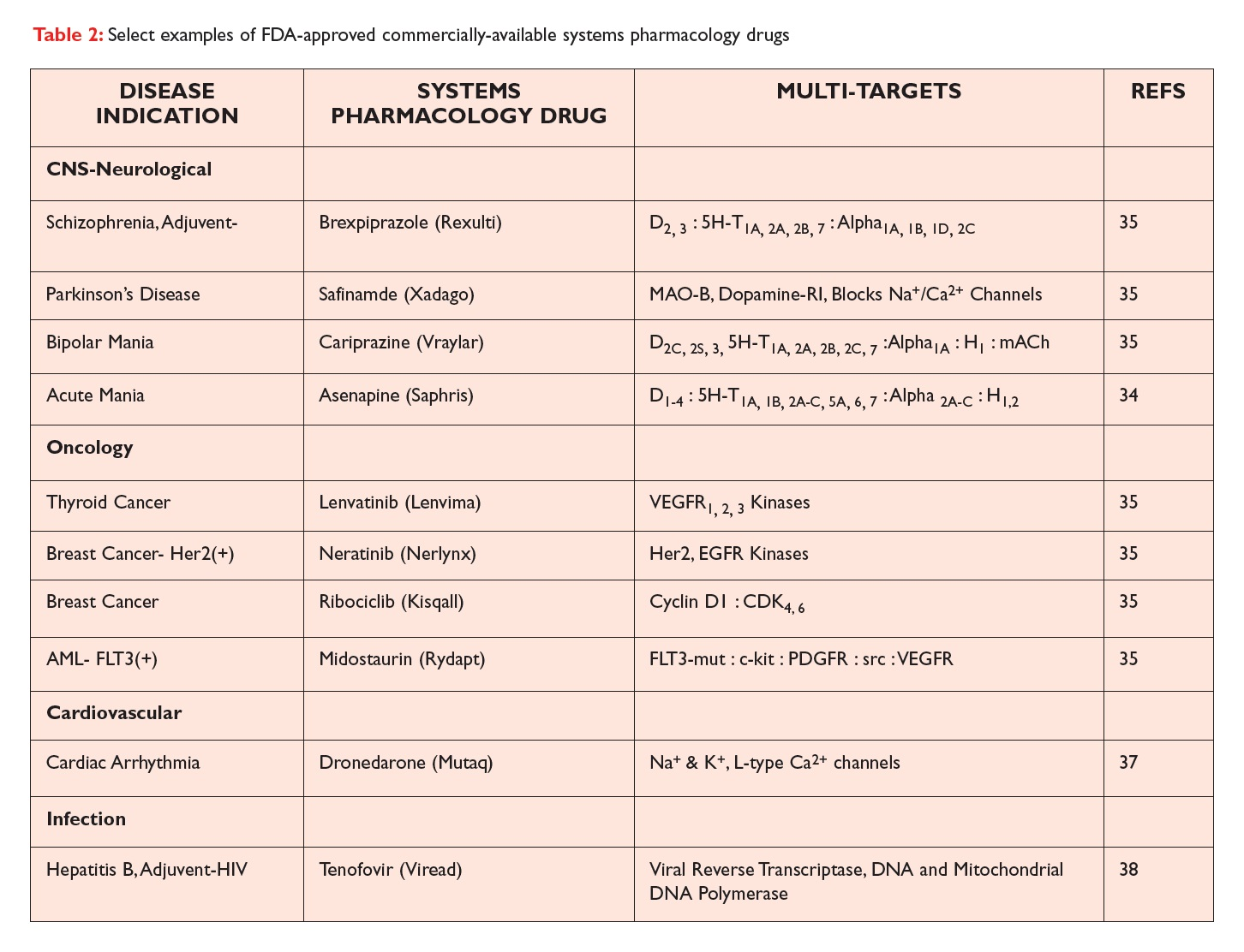 Table 2 Select examples of FDA-approved commercially-available systems pharmacology drugs