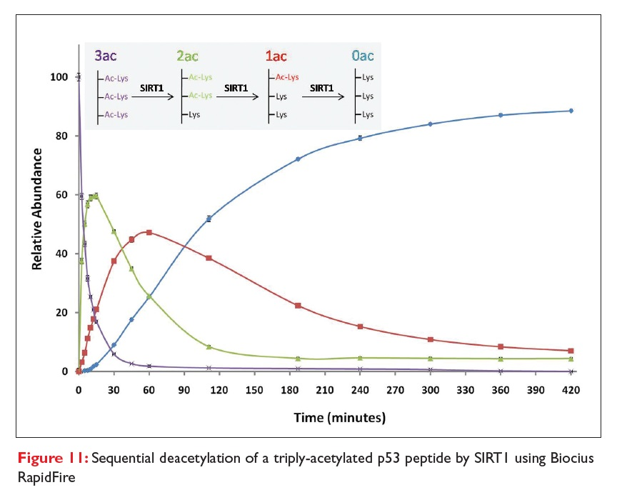 Figure 11 Sequential deacetylation of a triply-acetylated p53 peptide by SIRT1 using BIocius RapidFire