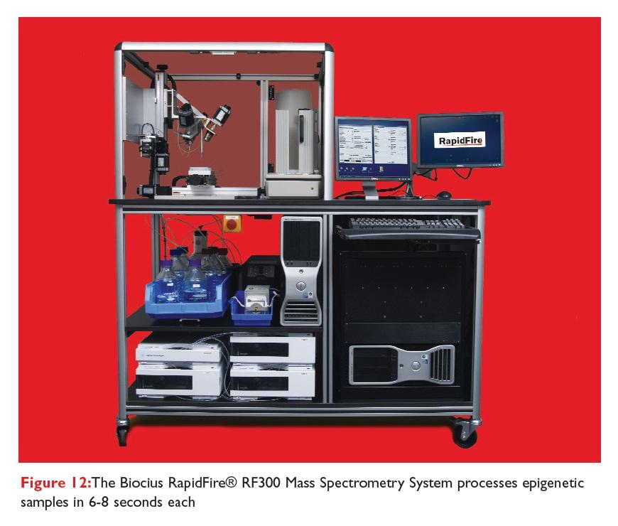 Figure 12 The Biocius RapidFire RF300 Mass Spectrometry System processes epigenetic samples in 6-8 seconds each