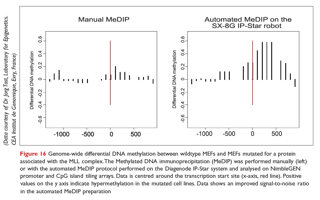 Figure 16 Genome-wide differential DNA methylation between wildtype MEFs and MEFs mutated for a protein associated with the MLL complex