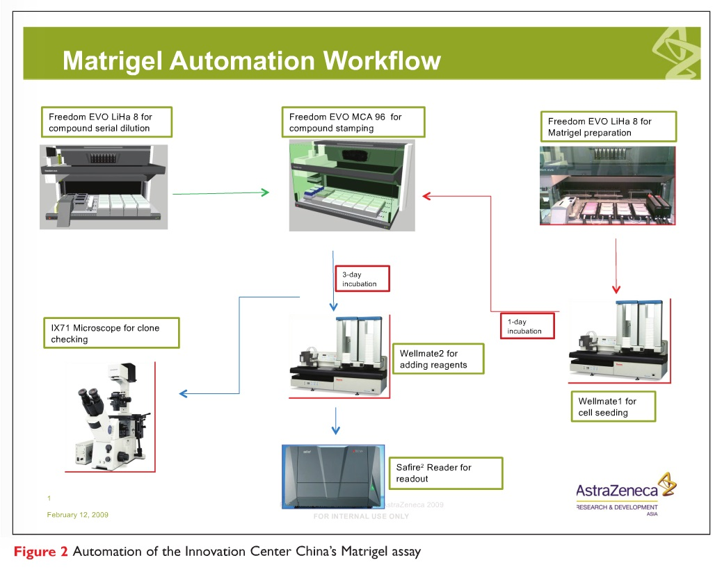 Figure 2 Automation of the Innovation Center China's Matrigel assay