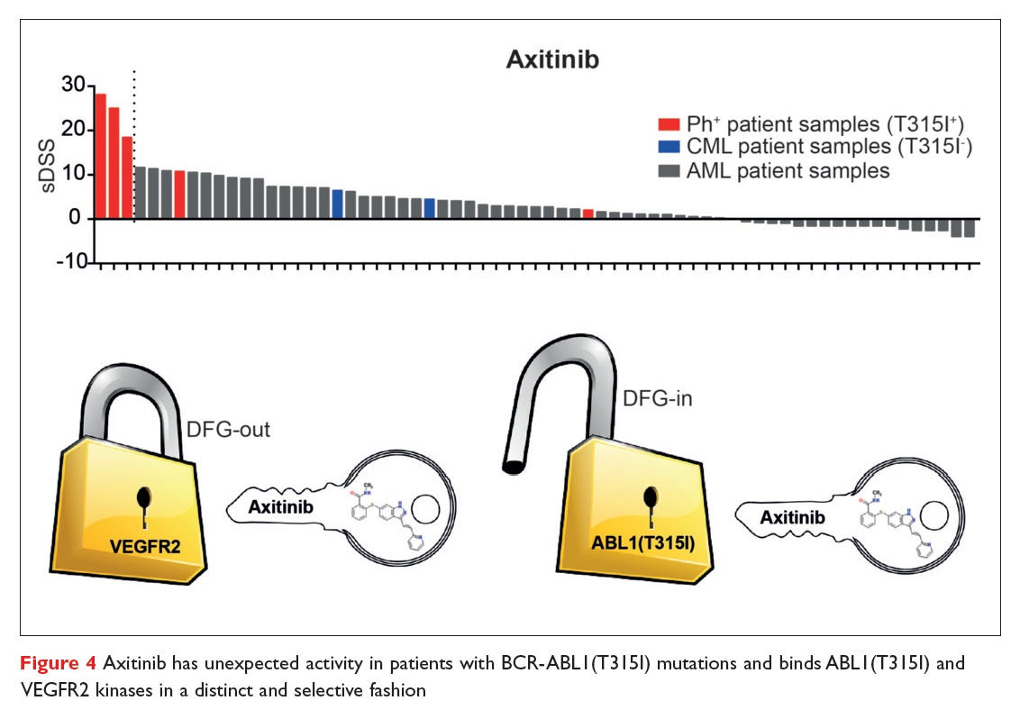 Figure 4 Axitinib has unexpected activity in patients with BCR-ABLI (T3151) mutations and binds ABLI (T3151) and VEGFR2 kinases