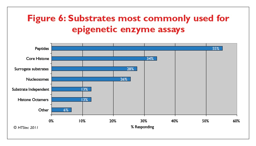 Figure 6 Substrates most commonly used for epigenetic enzyme assays