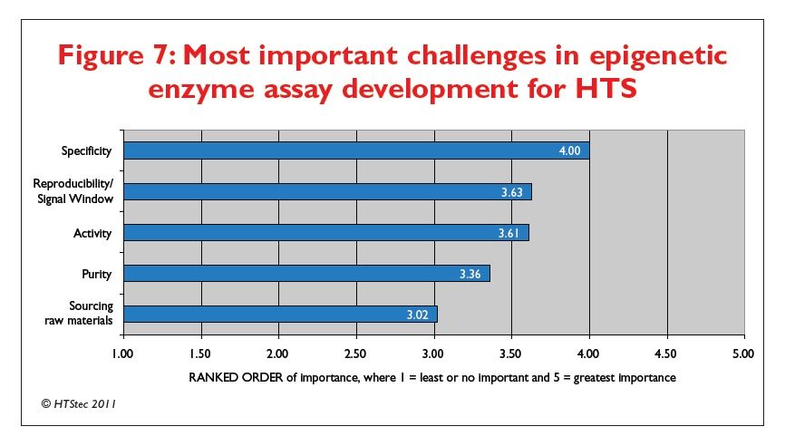 Figure 7 Most important challenges in epigenetic enzyme assay development for HTS