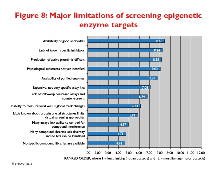 Figure 8 Major limitations of screening epigenetic enzyme targets