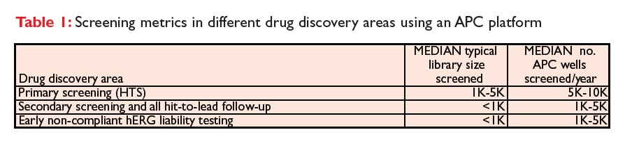 Table 1 Screening metric in different drug discovery areas using an automated patch clamping platform