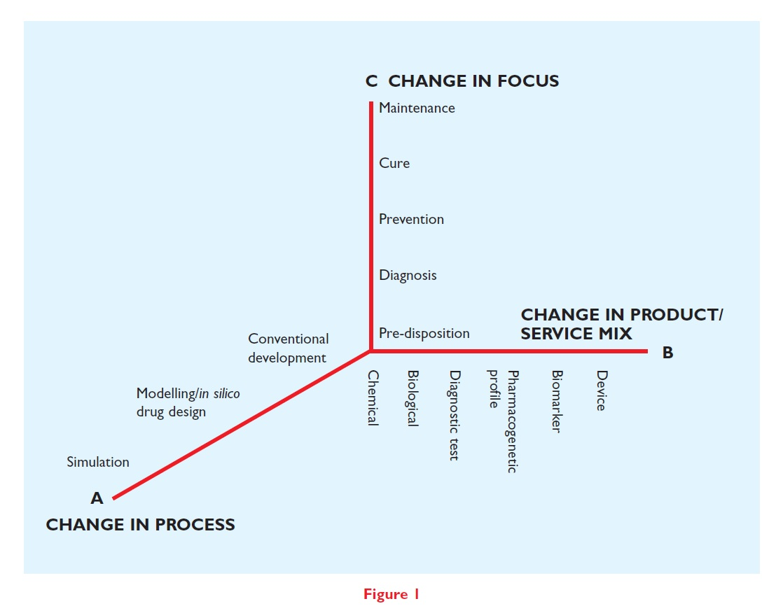Figure 1 Illustration showing intersection between changing in process, focus, and product service mix
