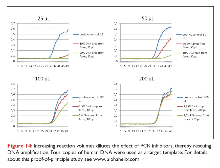 Figure 14 Increasing reaction volumes dilutes the effect of PCR inhibitors, thereby rescuing DNA amplification