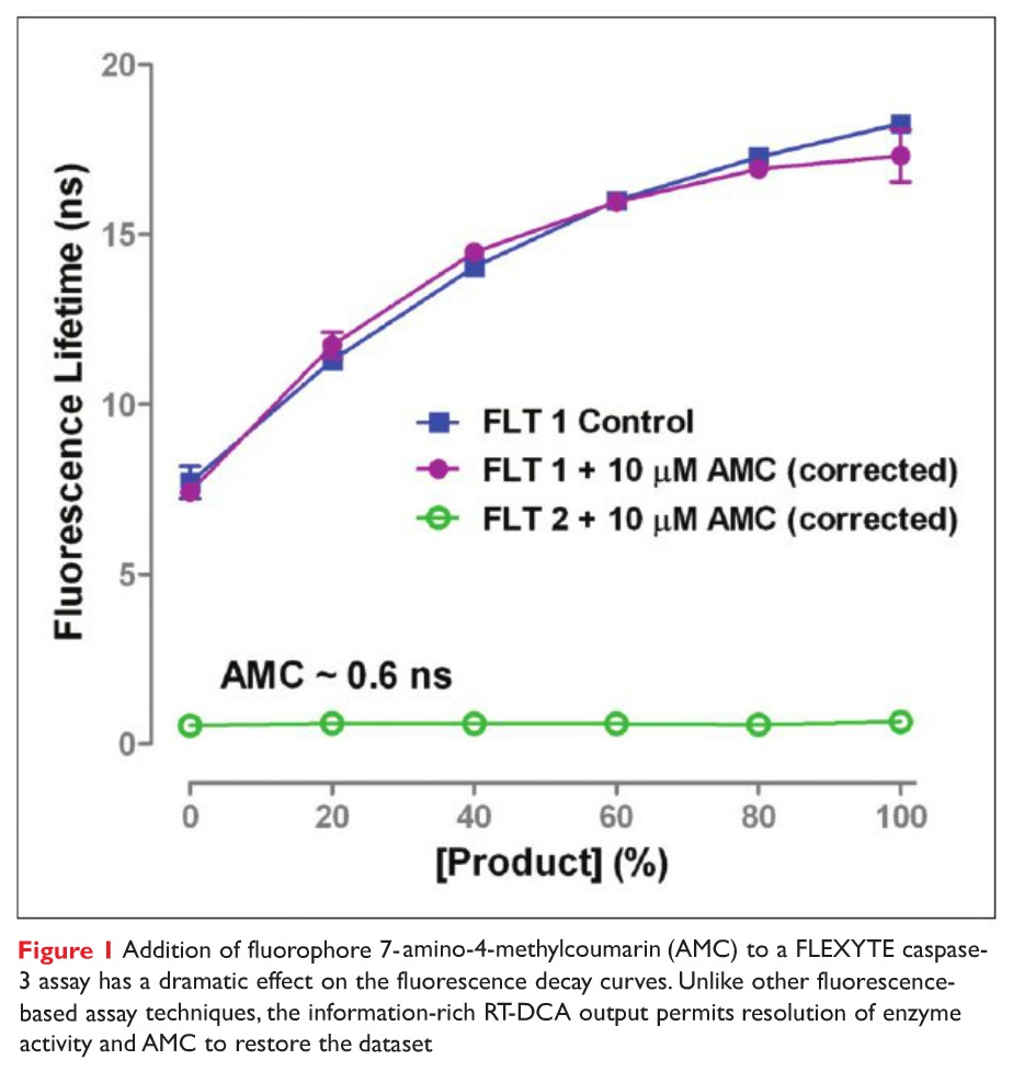 Figure 1 Addition of fluorophore 7-amino-4-methylcoumarin (AMC) to a FLEXYTE caspase-3 assay