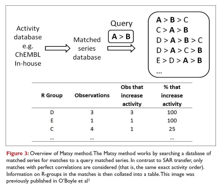 Figure 3 Overview of Matsy method, which works by searching a database of matched series for matches to a query matched series