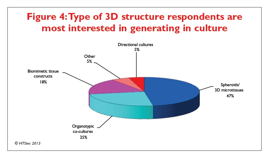 Figure 4 Type of 3D structure respondents are most interested in generating in culture