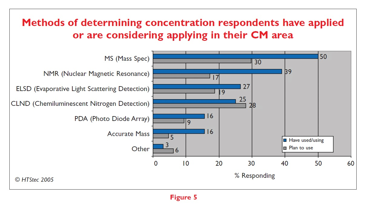 Figure 5 Methods of determining concentration respondents have applied or are considering applying in their CM area