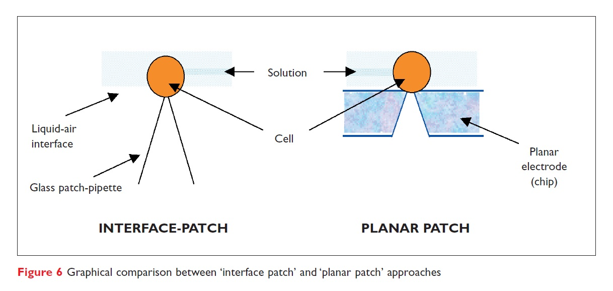 Figure 6 Graphical comparison between 'interface patch' and 'planar patch' approaches