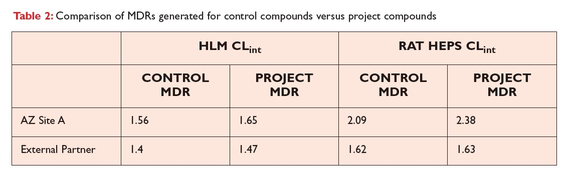 Table 2 Comparison of MDRs generated for control compounds versus project compounds