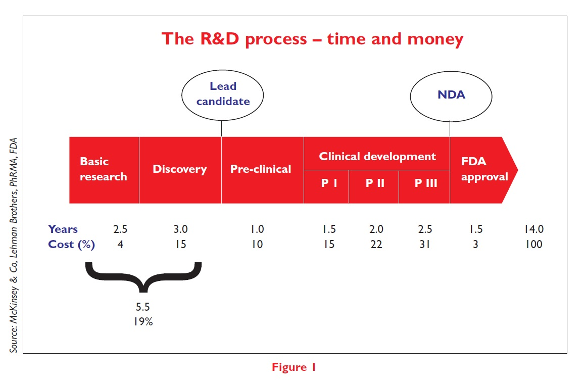 Figure 1 The R&D process - time and money