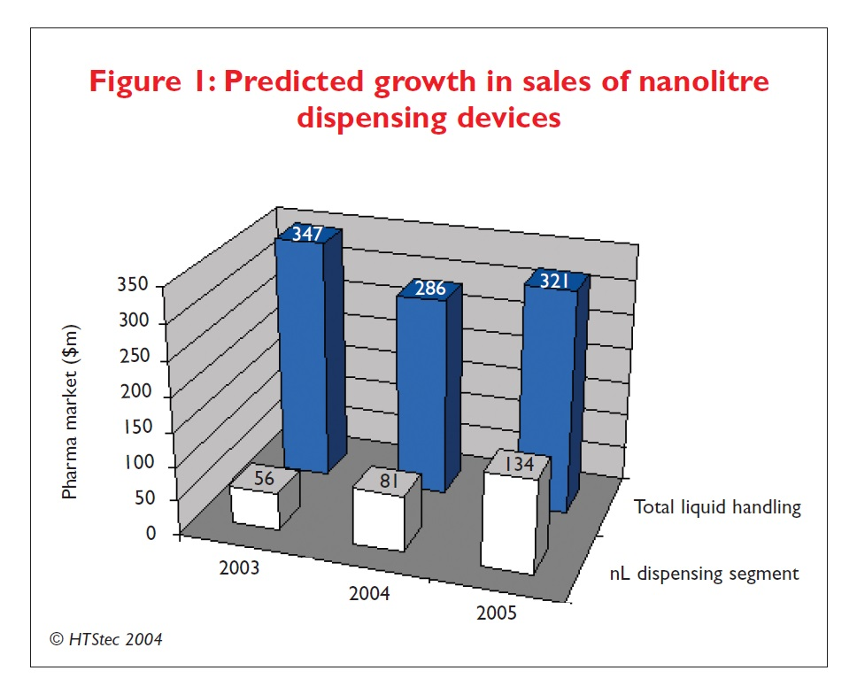 Figure 1 Predicted growth in sales of nanolitre dispensing devices