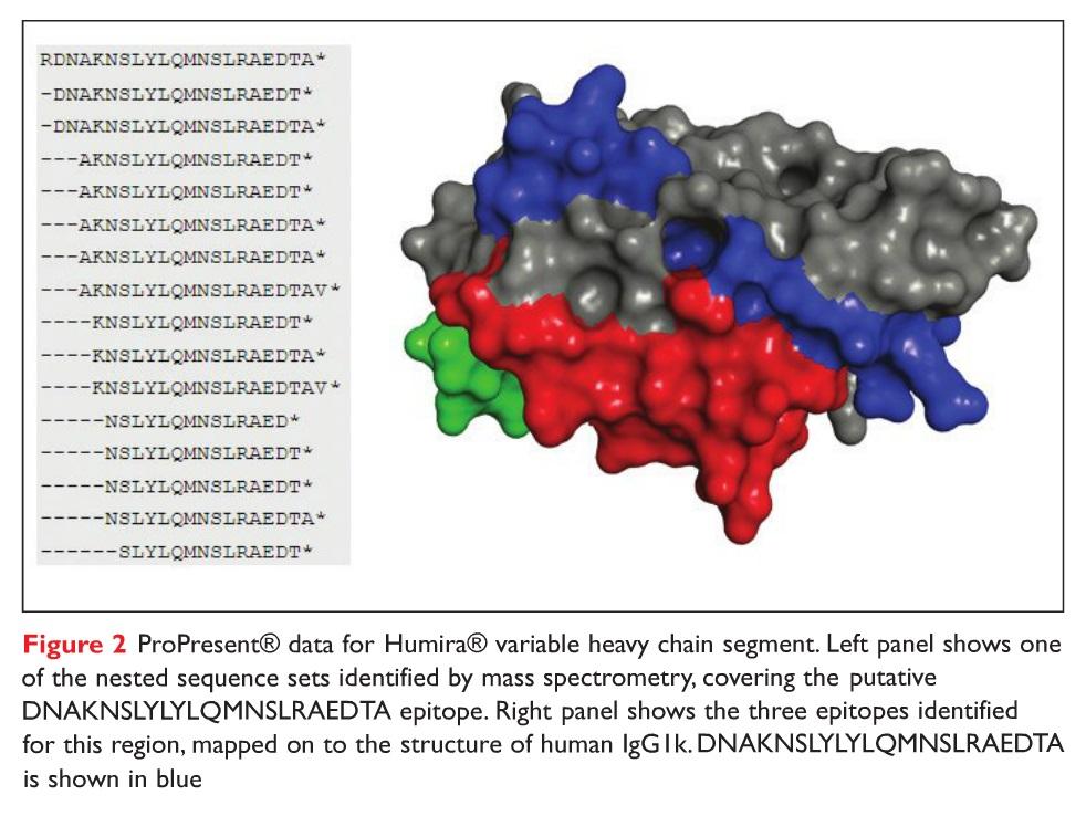 Figure 2 ProPresent data from Humira variable heavy chain segment