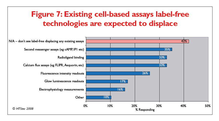 Figure 7 Existing cell-based assays label-free technologies are expected to displace