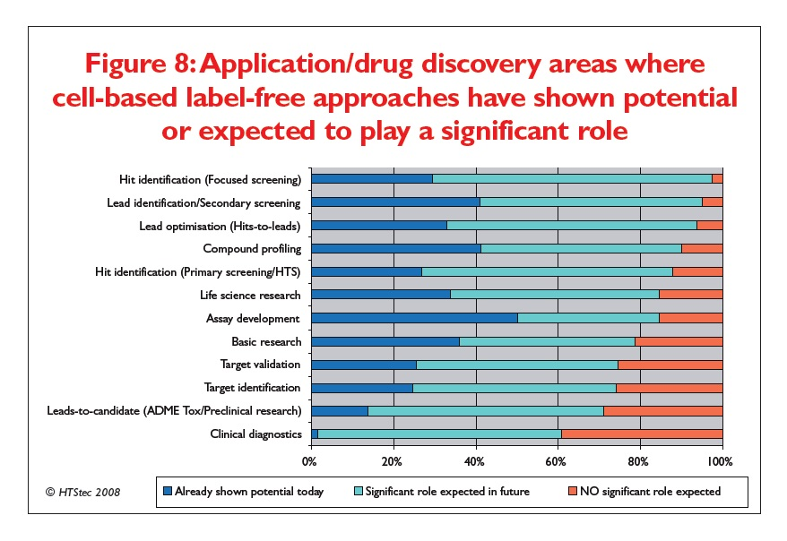 Figure 8 Application/drug discovery areas where cell-based label-free approaches have shown potential or expected to play a significant role