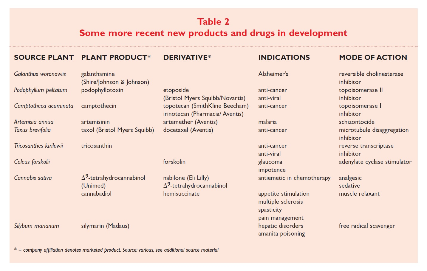 Table 2 Some more recent new products and drugs in development