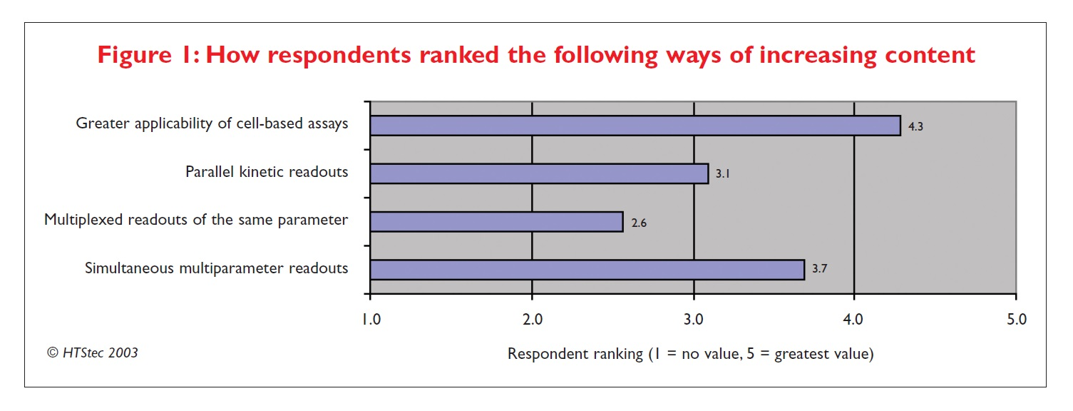 Figure 1 How respondents ranked the following ways of increasing content