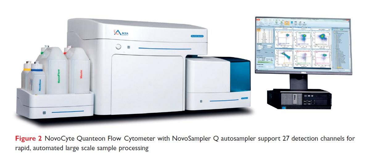 Figure 2 NovoCyte Quanteon Flow Cytometer with NovoSampler Q autosampler