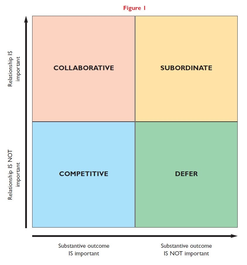 Figure 1 Diagram showing relationship between collaborative, competitive, subordinate, and defer