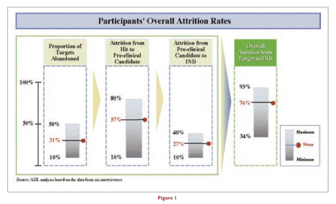 Figure 1 Participants' overall attrition rates