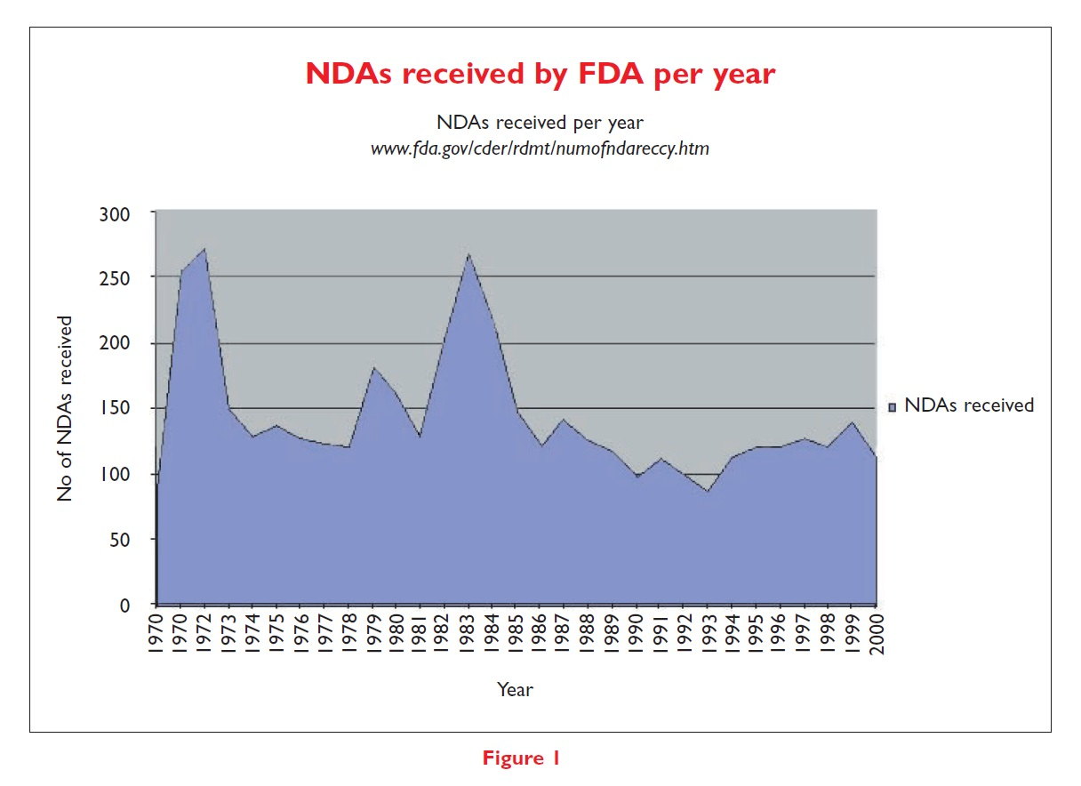 Figure 1 NDAs received by FDA per year