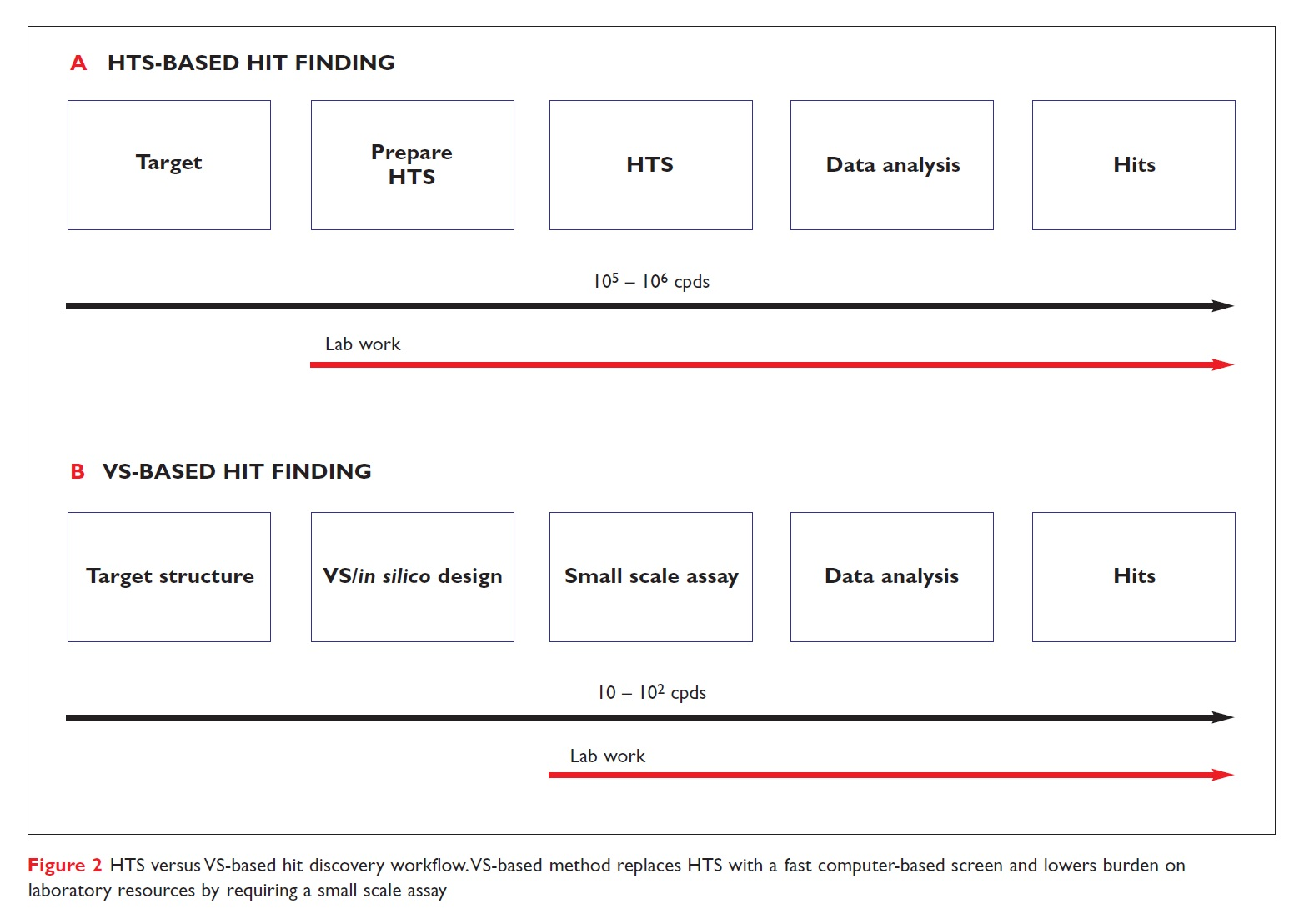 Figure 2 HTS versus VS-based hit discovery workflow