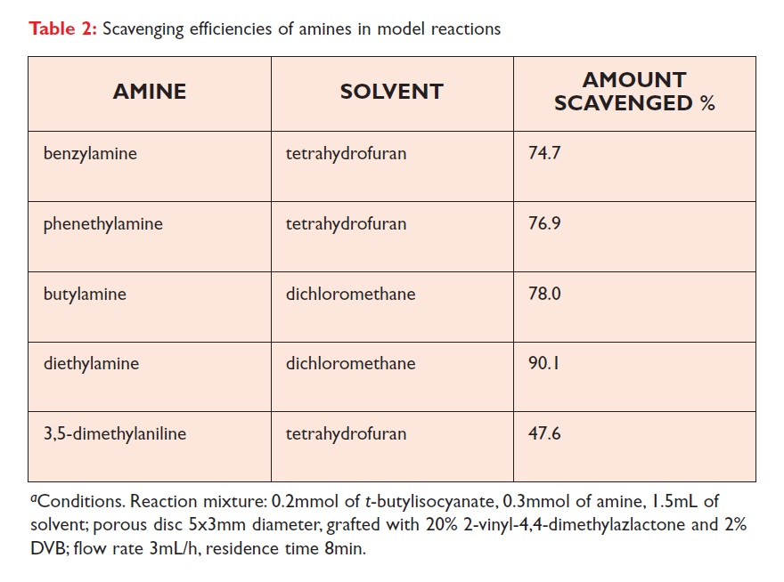 Table 2 Scavenging efficiencies of amines in model reactions