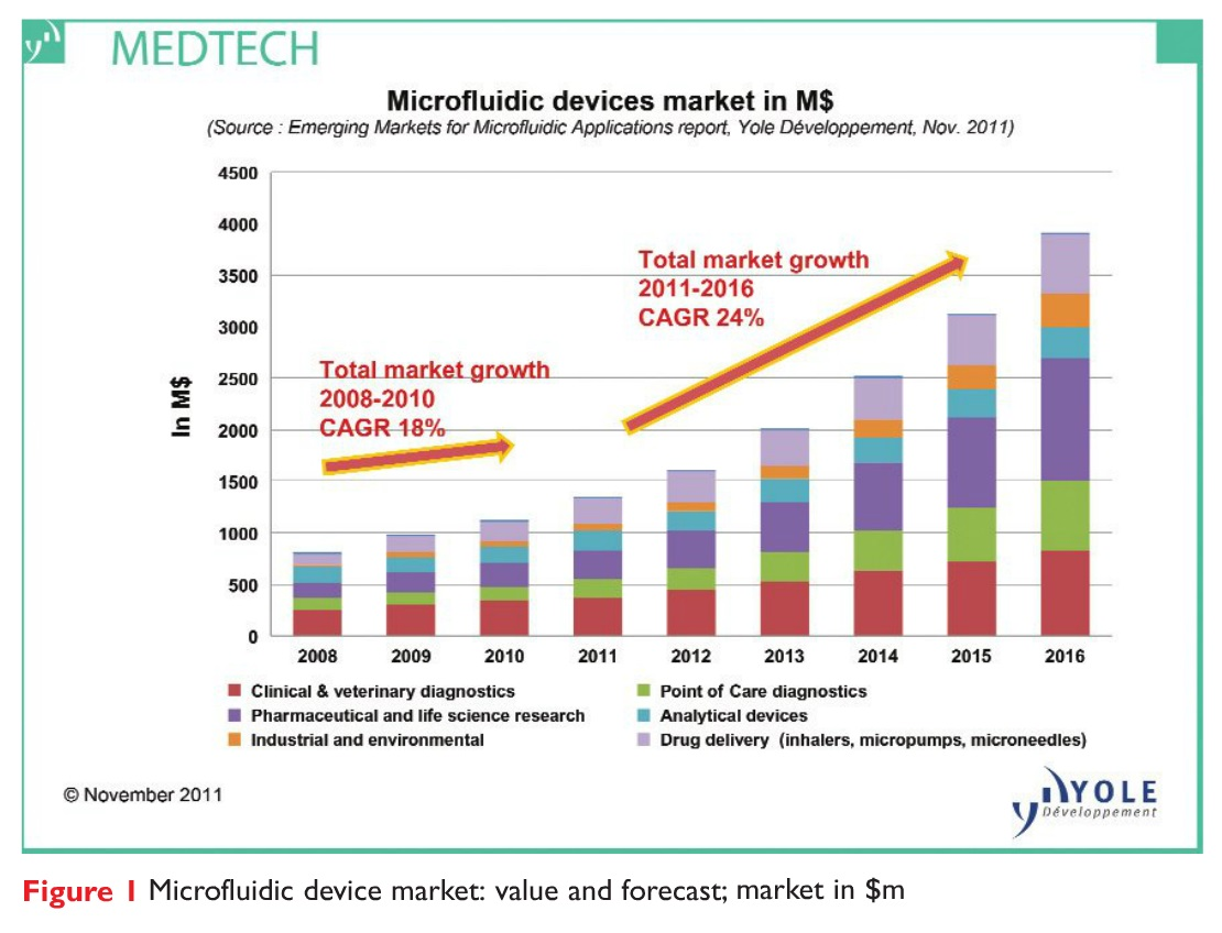 Figure 1 Microfluidic device market: value and forecast market in $m