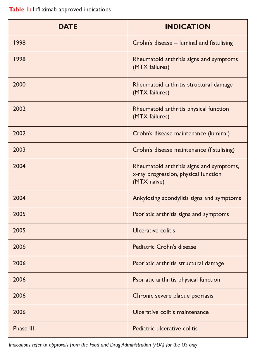 Table 1 Infliximab approved indications